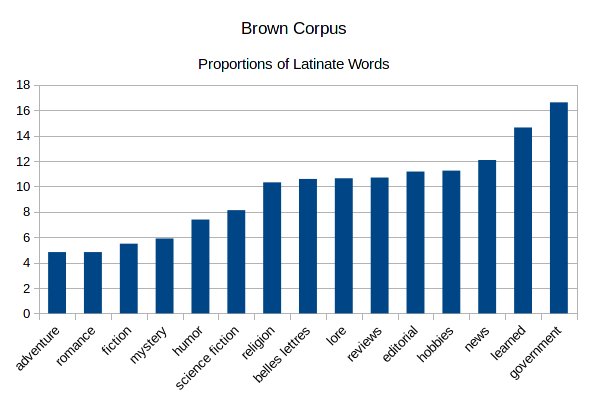Macro-Etymology of the Brown Corpus