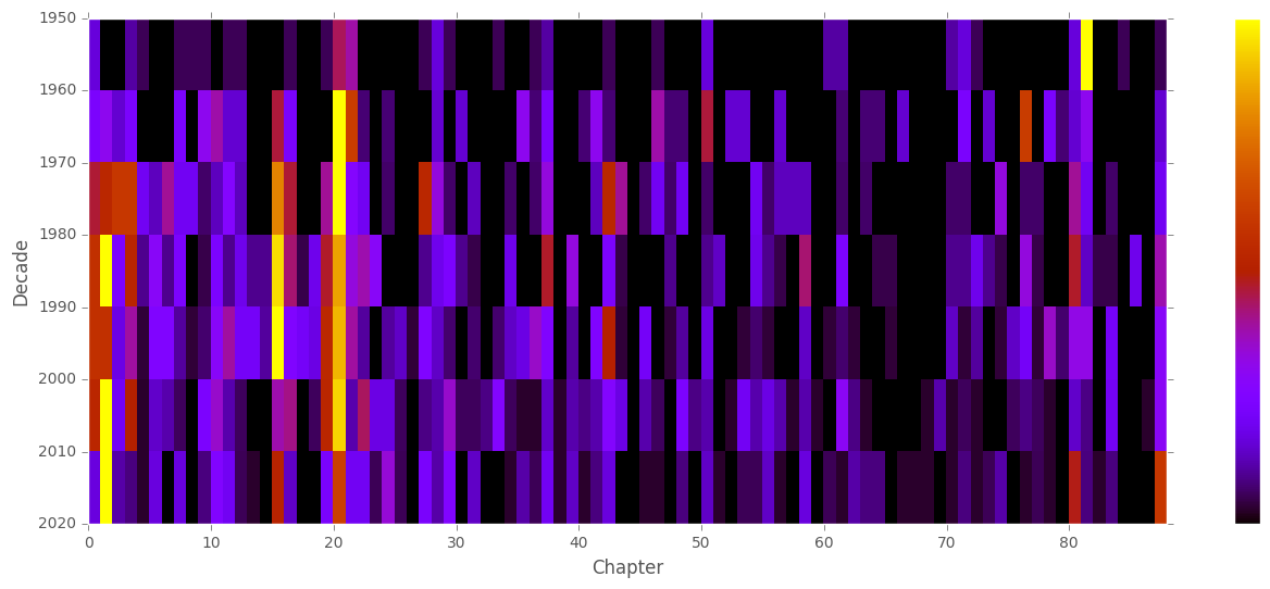Citation Frequency Heat Map for _Middlemarch_, by Decade